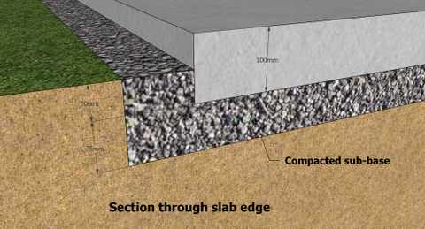 Is a concrete shed base what you need for Slab on grade ontario