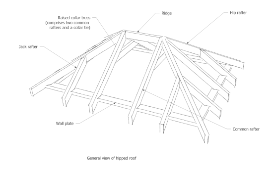 How To Build A Hip Roof Shed