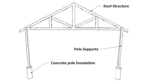 A pole shed is a great way to build a large shed for Wood pole barn plans free