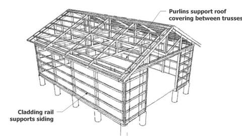 pole barn design in that they can be incorporated in a framework