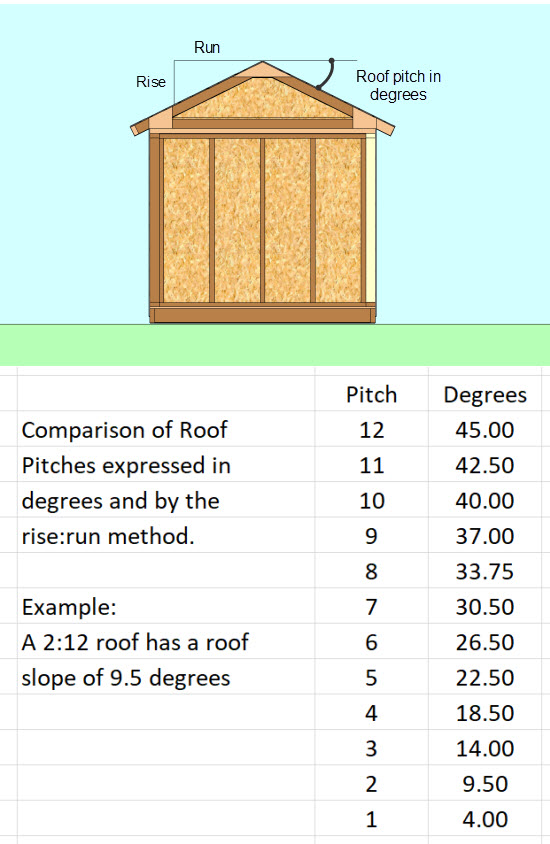 How To Choose The Right Shed Roof Pitch For Your Project