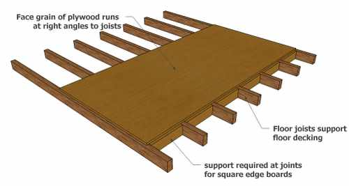making a shed floor strong and durable