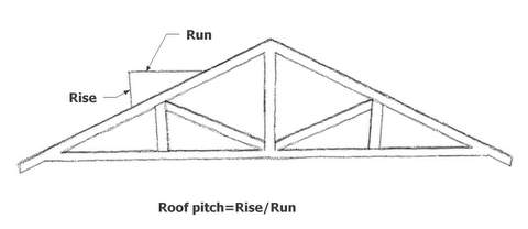 shed roof pitch - How To Determine Roof Pitch