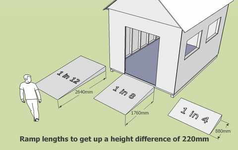 How To Build A Storage Shed Ramp