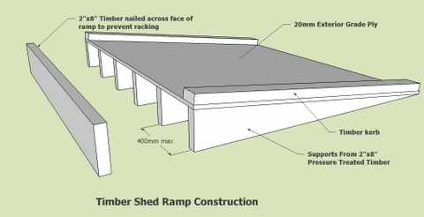 This sketch of a free standing timber shed ramp will prove a durable ...