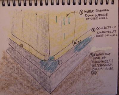 How to seal around the base of a shed